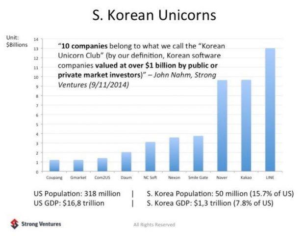 south korean startup unicorns