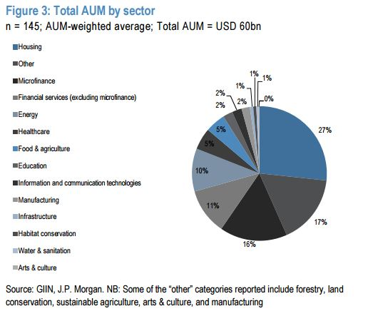 Impact investing AUM by sector - DarcMatter Resource Center