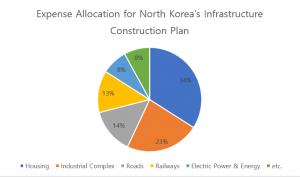 DarcMatter Resource Center - N. Korea Infrastructure Costs