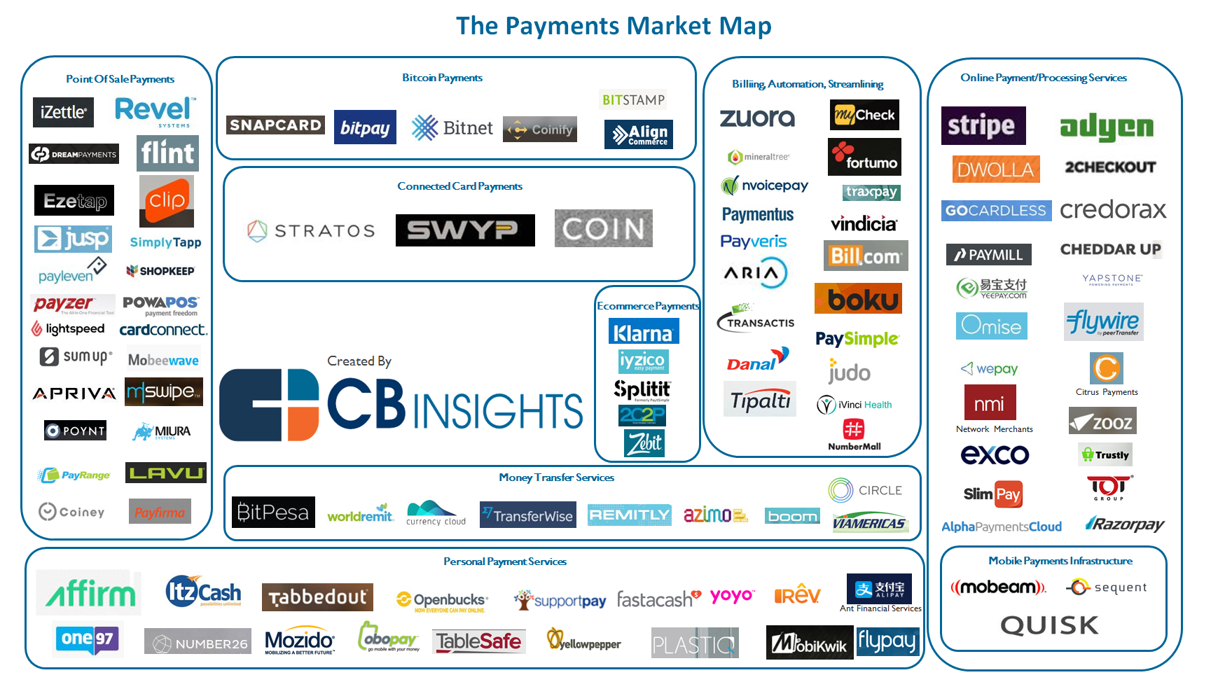 DarcMatter - Payments (CB Insights)