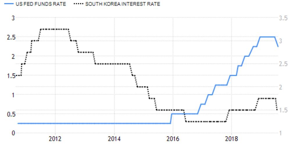 DarcMatter - Bank of Korea - Fed Rates