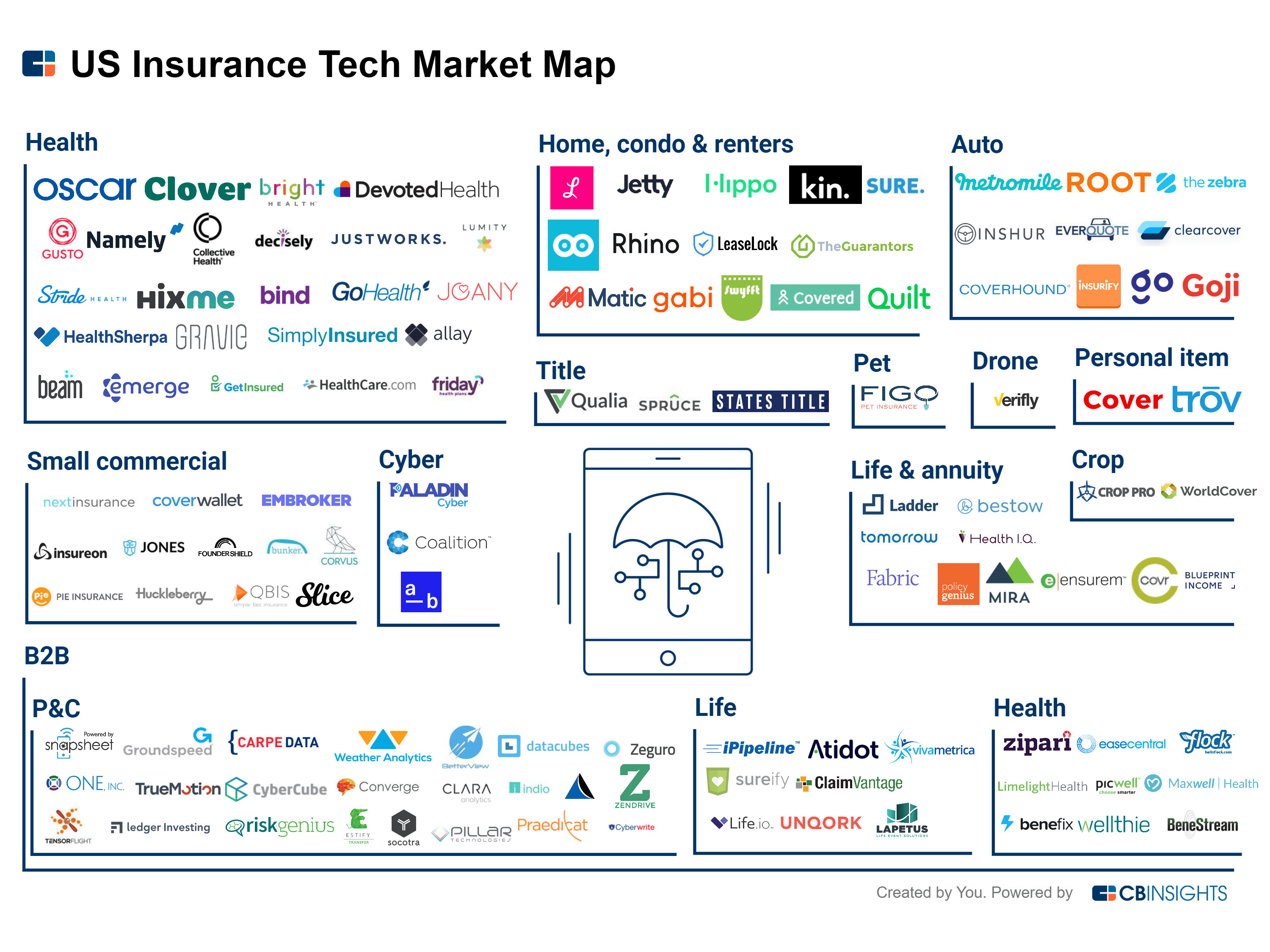 DarcMatter - Insurance (CB Insights)
