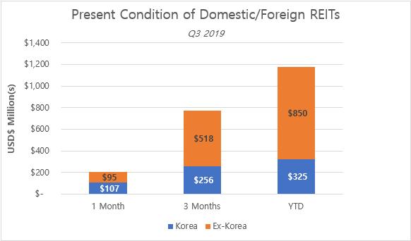DarcMatter South Korea - REITS